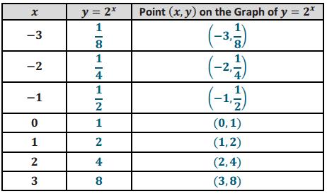 Eureka Math Algebra 2 Module 3 Lesson 18 Opening Exercise Answer Key 2