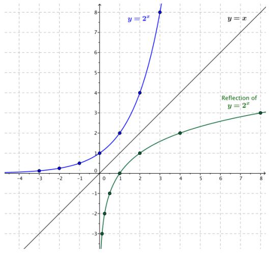 Eureka Math Algebra 2 Module 3 Lesson 18 Opening Exercise Answer Key 4