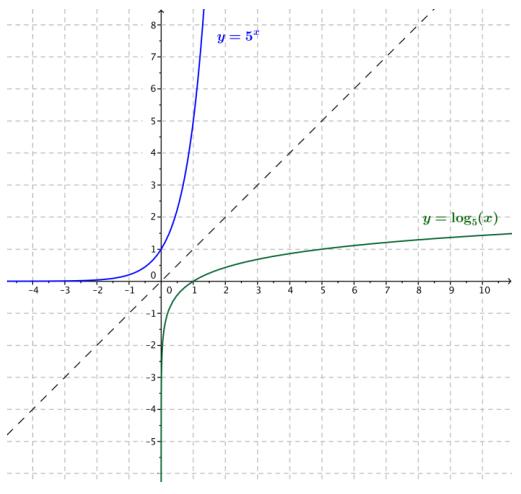 Eureka Math Algebra 2 Module 3 Lesson 18 Problem Set Answer Key 14
