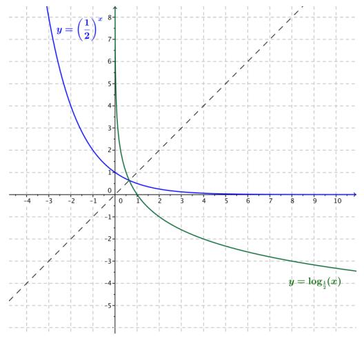 Eureka Math Algebra 2 Module 3 Lesson 18 Problem Set Answer Key 15