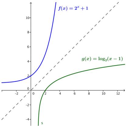 Eureka Math Algebra 2 Module 3 Lesson 19 Example Answer Key 7