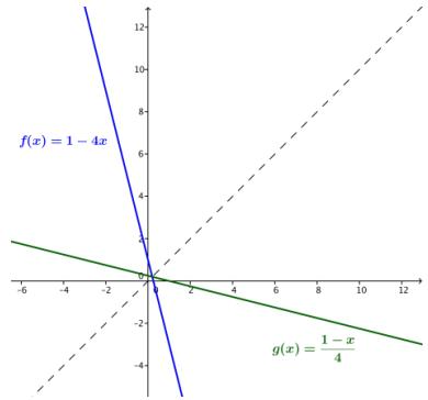 Eureka Math Algebra 2 Module 3 Lesson 19 Exercise Answer Key 2