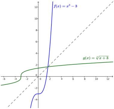 Eureka Math Algebra 2 Module 3 Lesson 19 Exercise Answer Key 3