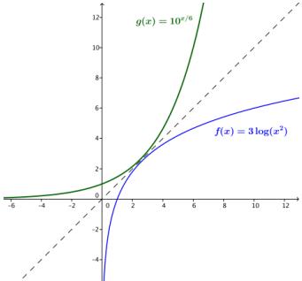 Eureka Math Algebra 2 Module 3 Lesson 19 Exercise Answer Key 4