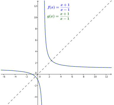 Eureka Math Algebra 2 Module 3 Lesson 19 Exercise Answer Key 6