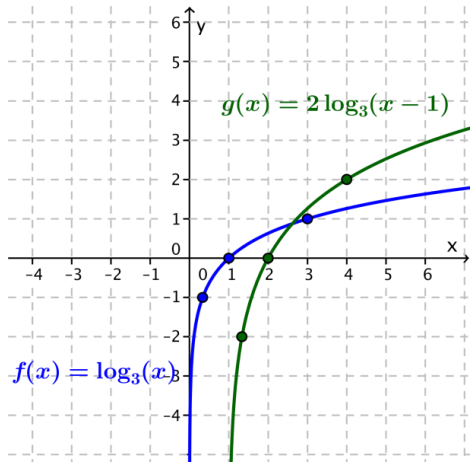 Eureka Math Algebra 2 Module 3 Lesson 20 Exercise Answer Key 16