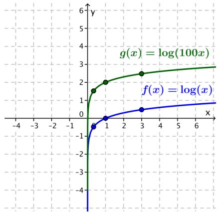 Eureka Math Algebra 2 Module 3 Lesson 20 Exercise Answer Key 17
