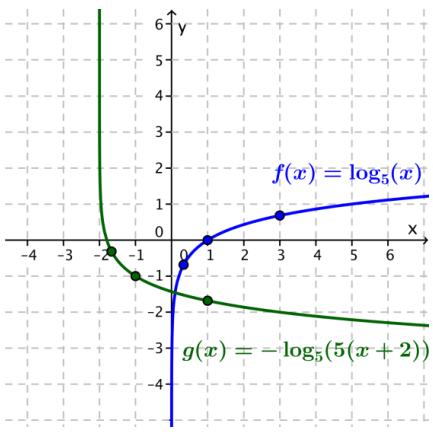 Eureka Math Algebra 2 Module 3 Lesson 20 Exercise Answer Key 18