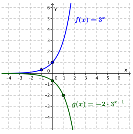 Eureka Math Algebra 2 Module 3 Lesson 20 Exercise Answer Key 19