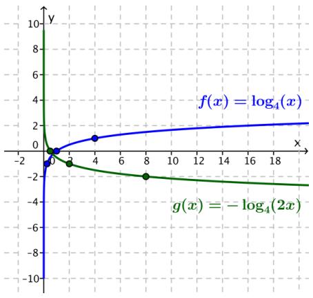 Eureka Math Algebra 2 Module 3 Lesson 20 Exit Ticket Answer Key 34