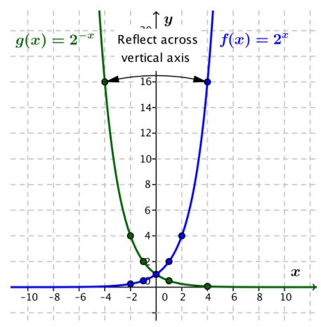 Eureka Math Algebra 2 Module 3 Lesson 20 Exploratory Challenge Answer Key 11