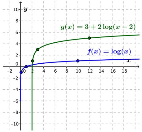 Eureka Math Algebra 2 Module 3 Lesson 20 Exploratory Challenge Answer Key 13