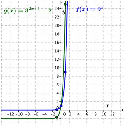 Eureka Math Algebra 2 Module 3 Lesson 20 Exploratory Challenge Answer Key 15