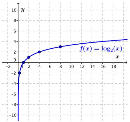 Eureka Math Algebra 2 Module 3 Lesson 20 Exploratory Challenge Answer Key 3