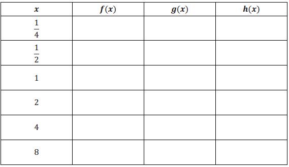Eureka Math Algebra 2 Module 3 Lesson 20 Exploratory Challenge Answer Key 4