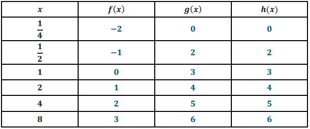 Eureka Math Algebra 2 Module 3 Lesson 20 Exploratory Challenge Answer Key 5