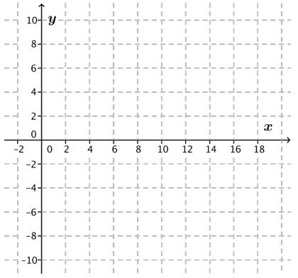 Eureka Math Algebra 2 Module 3 Lesson 20 Exploratory Challenge Answer Key 6