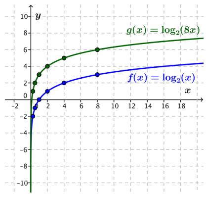 Eureka Math Algebra 2 Module 3 Lesson 20 Exploratory Challenge Answer Key 7