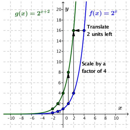 Eureka Math Algebra 2 Module 3 Lesson 20 Exploratory Challenge Answer Key 9