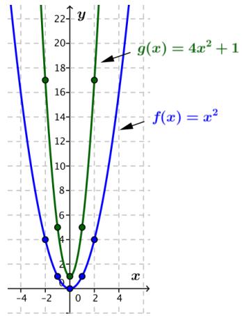 Eureka Math Algebra 2 Module 3 Lesson 20 Opening Exercise Answer Key 1