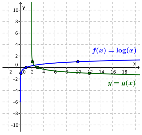 Eureka Math Algebra 2 Module 3 Lesson 20 Problem Set Answer Key 24