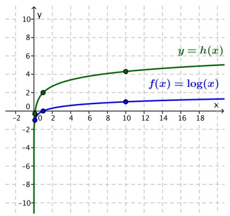Eureka Math Algebra 2 Module 3 Lesson 20 Problem Set Answer Key 25