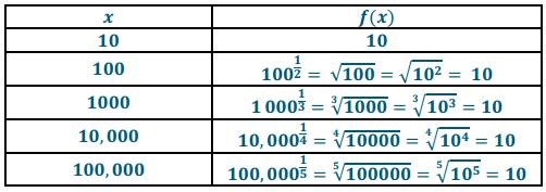 Eureka Math Algebra 2 Module 3 Lesson 20 Problem Set Answer Key 29