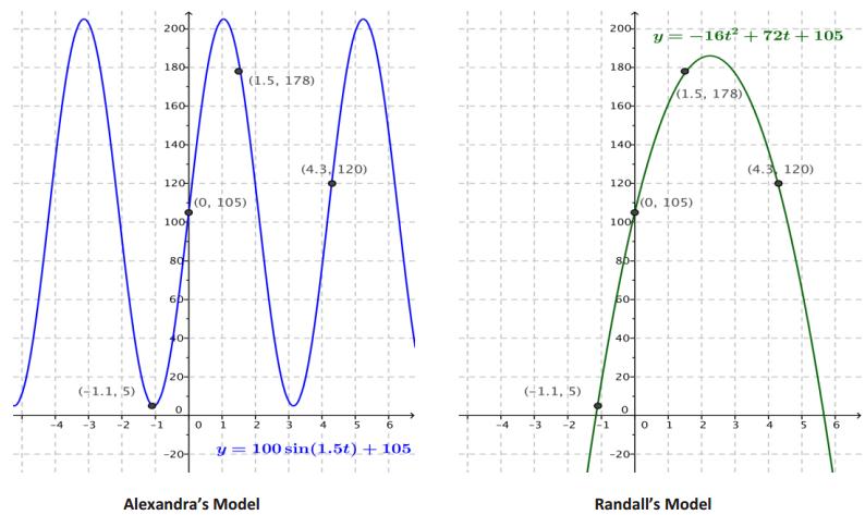 Eureka Math Algebra 2 Module 3 Lesson 22 Opening Exercise Answer Key 2