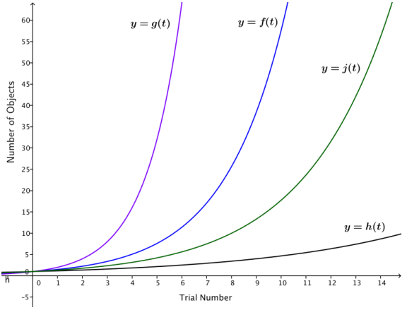 Eureka Math Algebra 2 Module 3 Lesson 23 Problem Set Answer Key 6
