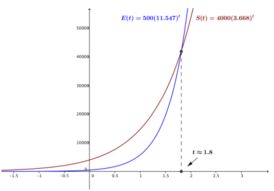 Eureka Math Algebra 2 Module 3 Lesson 24 Problem Set Answer Key 2