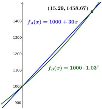 Eureka Math Algebra 2 Module 3 Lesson 26 Problem Set Answer Key 3
