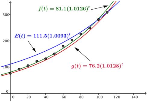 Eureka Math Algebra 2 Module 3 Lesson 27 Mathematical Modeling Exercises Answer Key 5