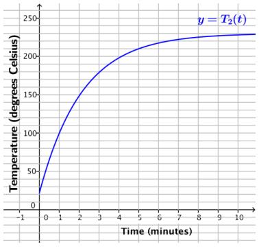 Eureka Math Algebra 2 Module 3 Lesson 28 Mathematical Modeling Exercise Answer Key 3