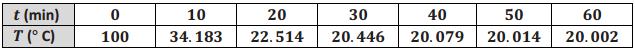 Eureka Math Algebra 2 Module 3 Lesson 28 Problem Set Answer Key 5
