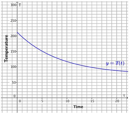 Eureka Math Algebra 2 Module 3 Lesson 28 Problem Set Answer Key 9