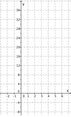 Eureka Math Algebra 2 Module 3 Lesson 3 Opening Exercise Answer Key 1