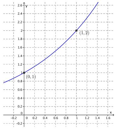 Eureka Math Algebra 2 Module 3 Lesson 3 Problem Set Answer Key 5
