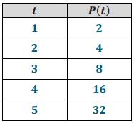 Eureka Math Algebra 2 Module 3 Lesson 7 Example Answer Key 2