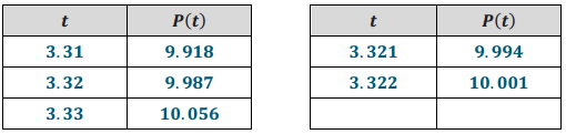 Eureka Math Algebra 2 Module 3 Lesson 7 Example Answer Key 5