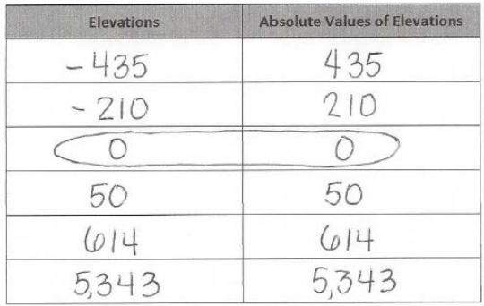 Eureka Math Grade 6 Module 3 End of Module Assessment Answer Key 10