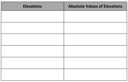 Eureka Math Grade 6 Module 3 End of Module Assessment Answer Key 4