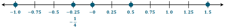Eureka Math Grade 6 Module 3 Lesson 10 Exit Ticket Answer Key 7