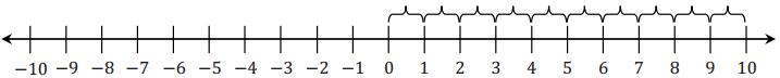 Eureka Math Grade 6 Module 3 Lesson 11 Example Answer Key 2