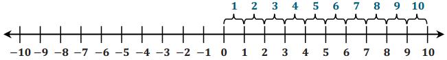 Eureka Math Grade 6 Module 3 Lesson 11 Example Answer Key 3