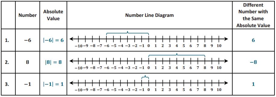 Eureka Math Grade 6 Module 3 Lesson 11 Exercise Answer Key 5