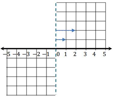 Eureka Math Grade 6 Module 3 Lesson 12 Example Answer Key 4