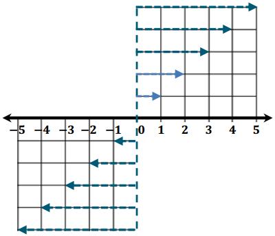 Eureka Math Grade 6 Module 3 Lesson 12 Example Answer Key 5