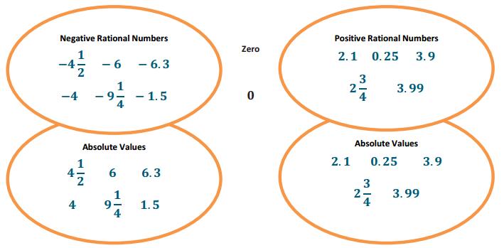 Eureka Math Grade 6 Module 3 Lesson 12 Example Answer Key 8