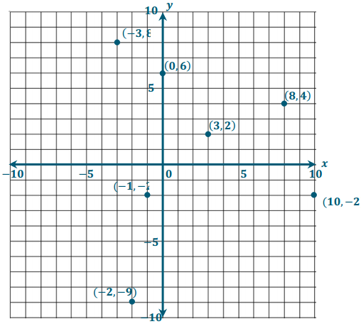 Eureka Math Grade 6 Module 3 Lesson 17 Example Answer Key 3