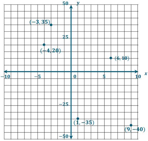 Eureka Math Grade 6 Module 3 Lesson 17 Example Answer Key 4